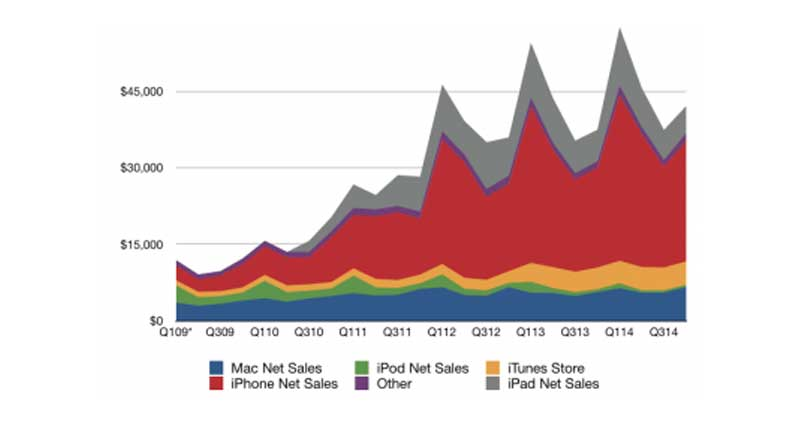 Apple Reports Q4 2014 Year-End