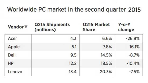 Fewer people are buying PCs, unless they are from Apple